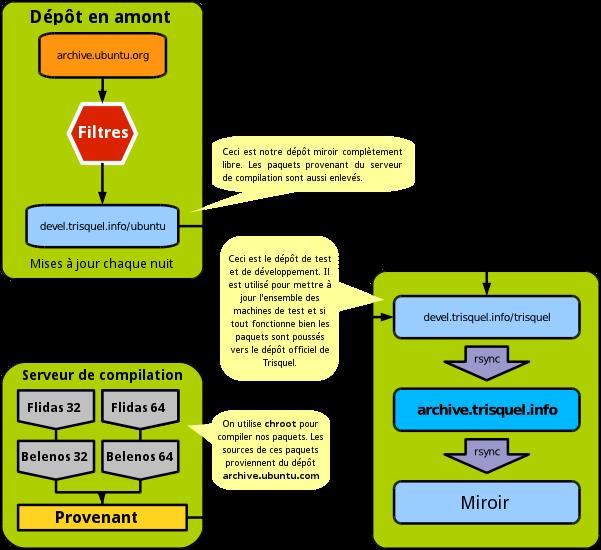 workflow-compressed-fr.png